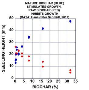 Graph showing the effects of biochar alone versus biochar with rock dust.