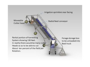 Diagram of the irrigation system.